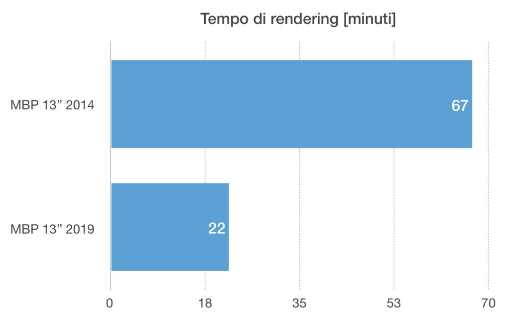 MBP 13 2014 e 2019 Tempo di rendering