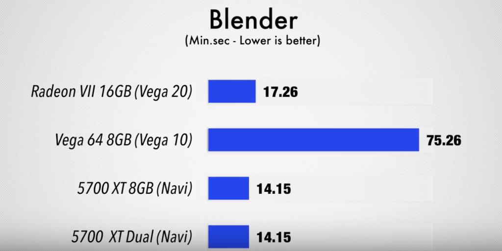 Test Blender eGPU x2